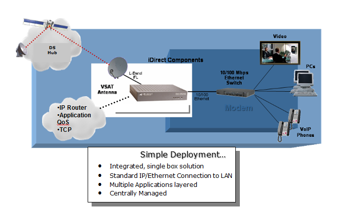 Vsat Satellite Connectivity Blazer